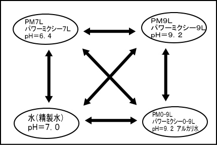 PMリキッド混合図